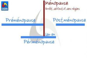 infographie pré-péri ménopause