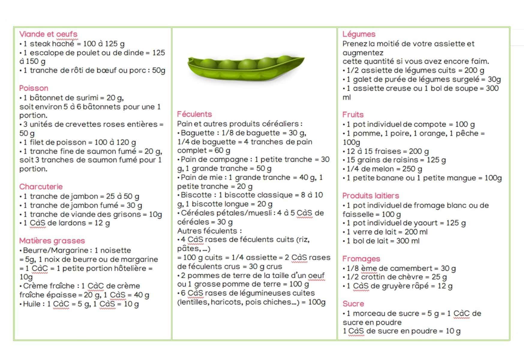 tableau des portions en grammes pour équilibrer son alimentation