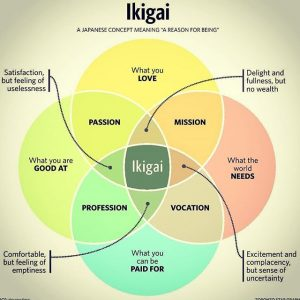 trouver son ikiai pour changer de vie