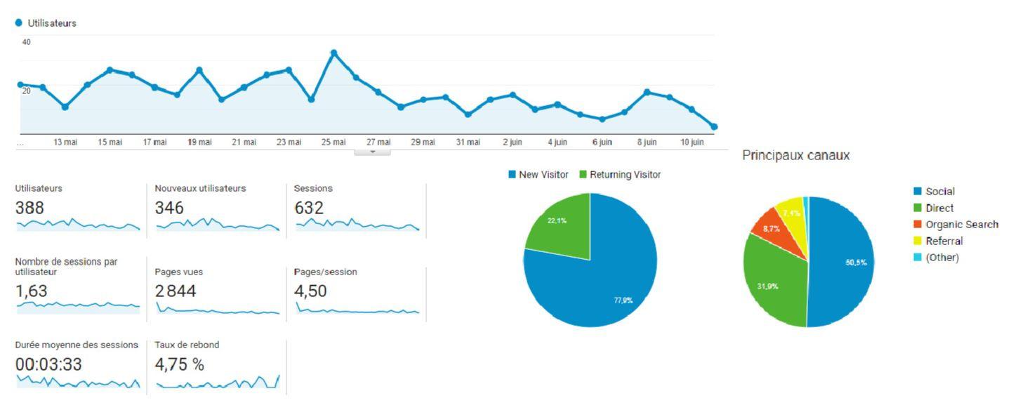 trafic de blog sur 30 jours