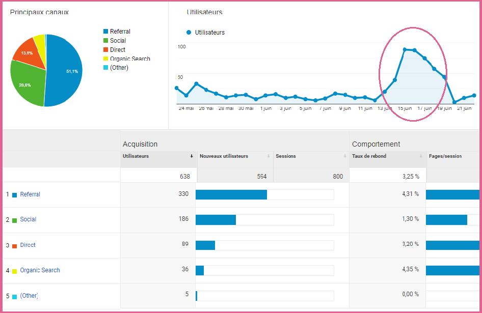 graphique impact réseaux sociaux sur trafic du blog