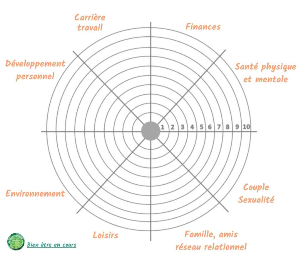 exercice de coaching de la roue de la vie
