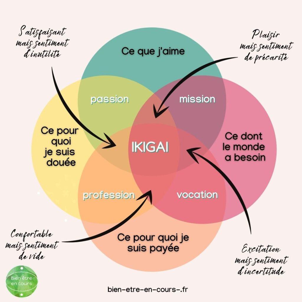 ikigaï : la valeur de la vie