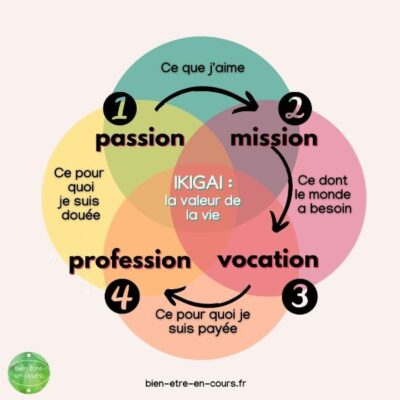 ikigai : les croisements