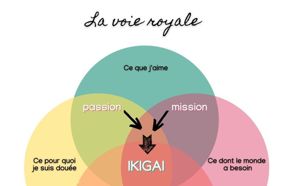 voie-royale-ikigai