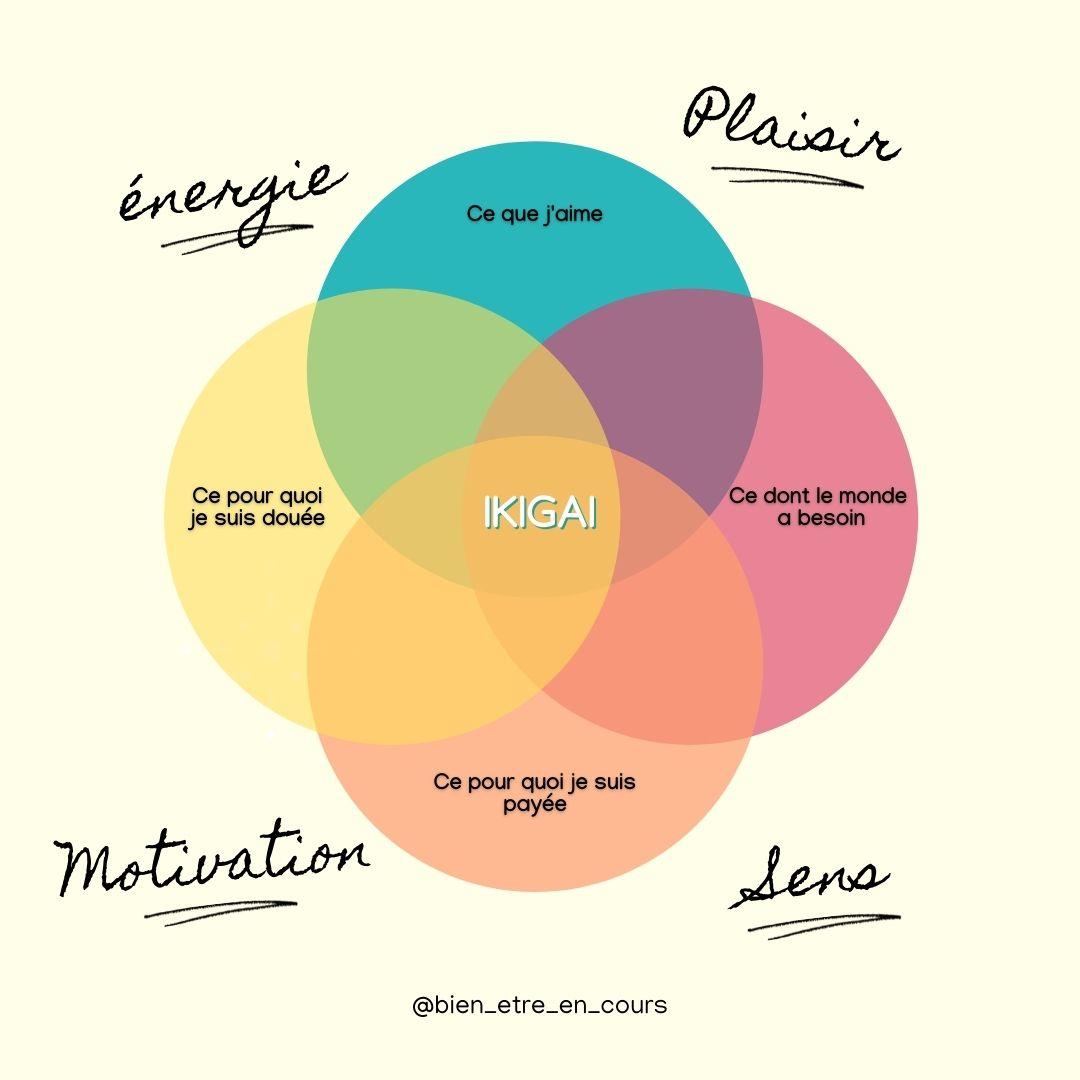 ikigai-retrouver-motivation